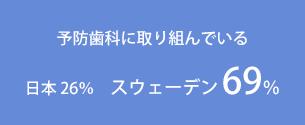 予防歯科に取り組んでいる・・・日本 26% スウェーデン 69%